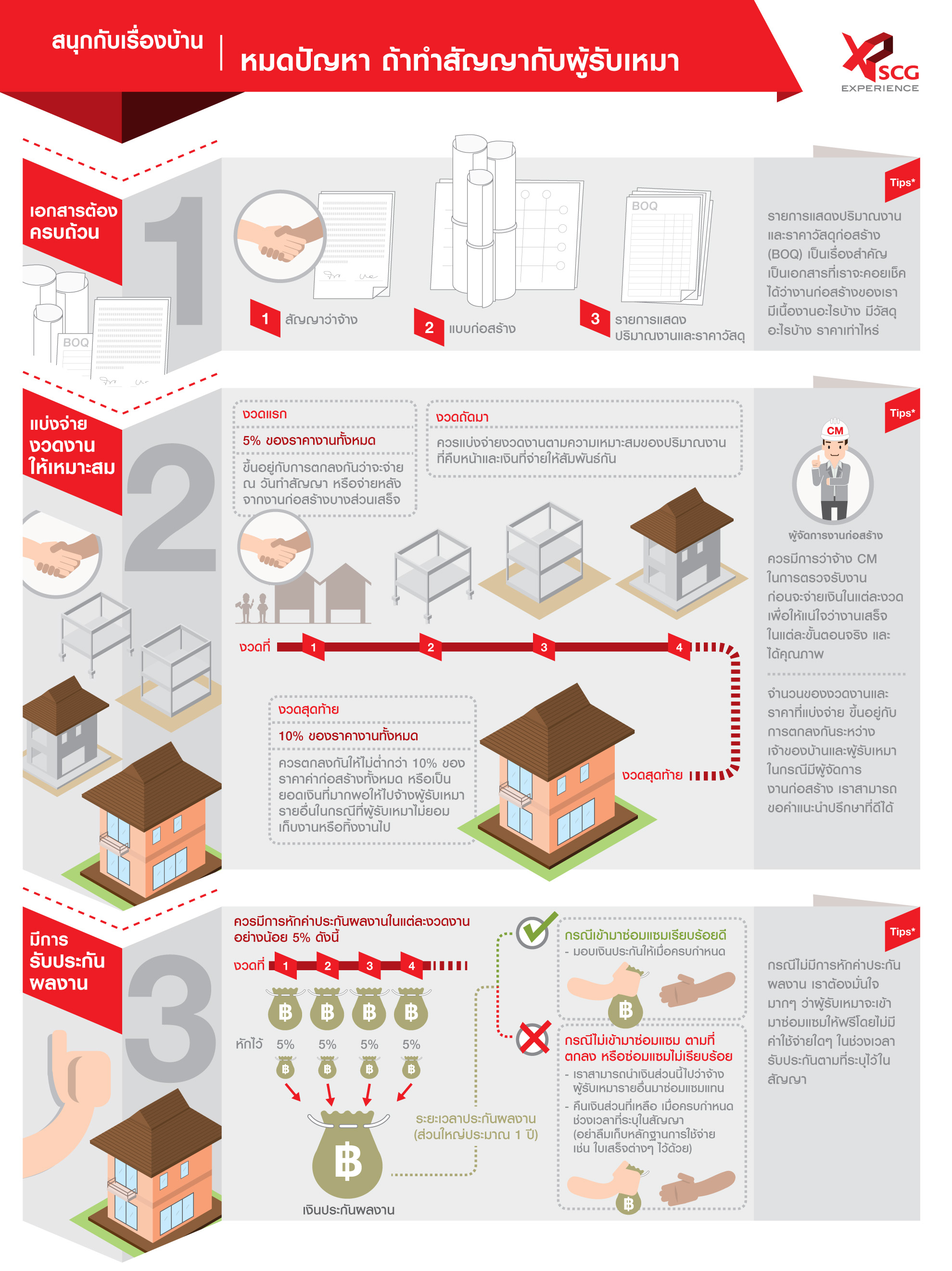 Fun House : Who's who when building a new house © Pixel Planet Design